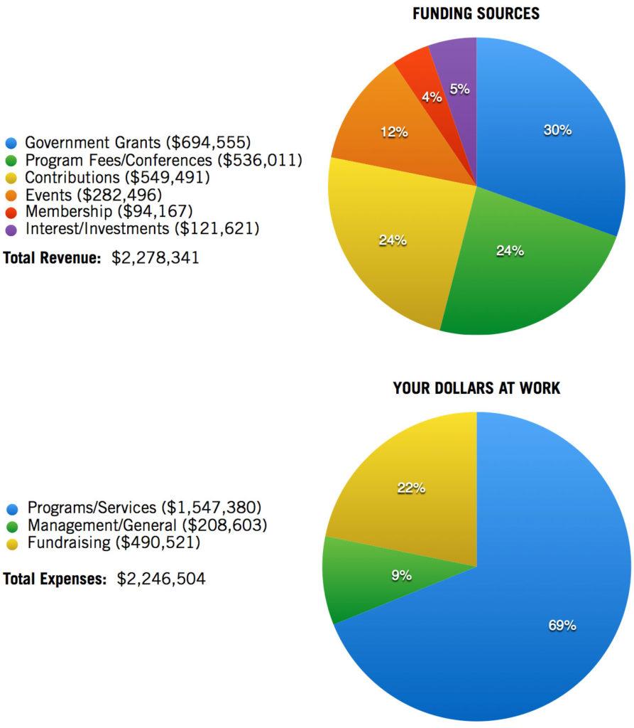 Financial Snapshot: Autism NJ » Financial Accountability